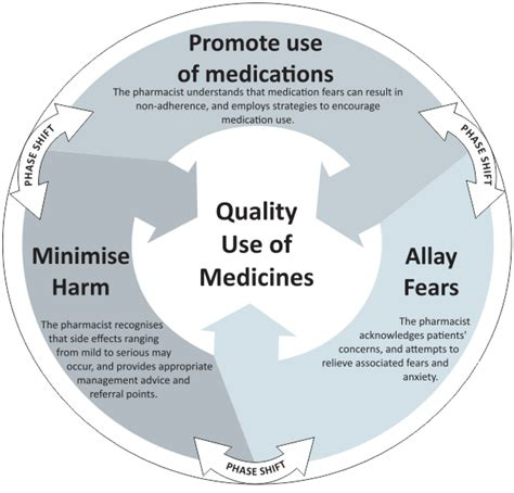 Pharmacy   Free Full-Text   Exploring the Process of