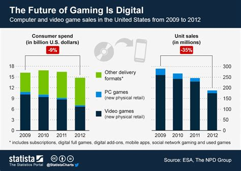 Chart: The Future of Gaming Is Digital | Statista