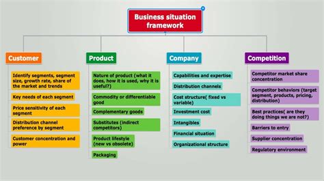 Business situation framework is applicable for: new market