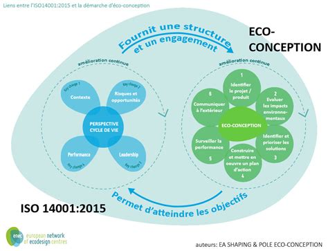 Formation perspectives cycle de vie et ISO14001 - Lille