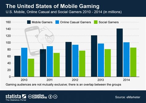 Chart: The United States of Mobile Gaming | Statista